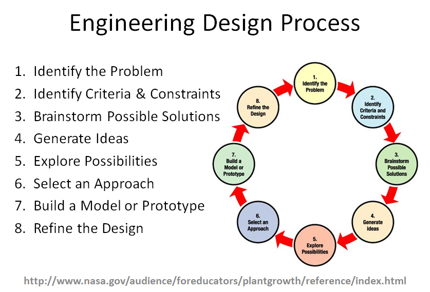 Engineering Design Process Dail Price 2016 2017 – Engineering Design Process Worksheet